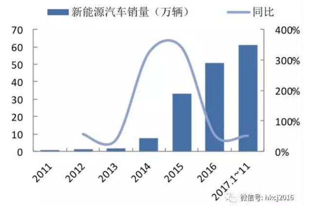 图表中可以看出,新能源汽车早期的快速增长,2015年以后逐渐保持相对稳定高速增长。而同期国内乘用车累计产销分别为2222.2万辆和2209.1万辆,同比分别增长2.2%和1.9%,增速放缓。