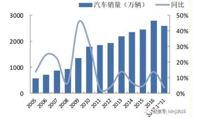从整个汽车行业发展来看,2009-2011年也是经过快速发展期,然后实现增速换挡,稳步增长,新能源汽车的增速或许正在复盘中国汽车行业的发展规律。
