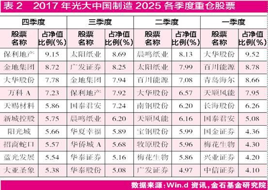 """四季报看基金操作风格:""""精选""""角力""""轮动"""""""