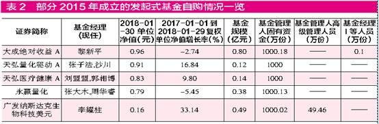 """发起式基金迎三年大考,广发、天弘最""""受伤""""?"""