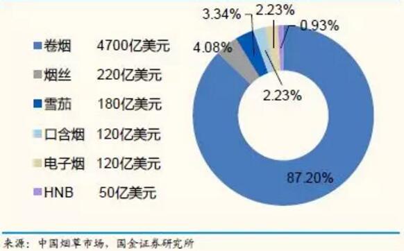 2017年全球烟草市场结构(不含中国)