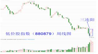 图1:矮价股指数周线图