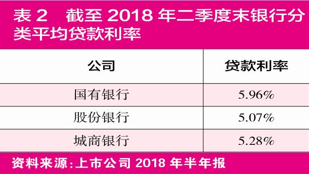 通过表1和表2可以看到,到2018年上半年末,主要上市银行的放贷利率处于4.5%到5%之间,绝大部分银行的放贷利率低于5%。5%的利率水平高吗?当然不高。(见表3)