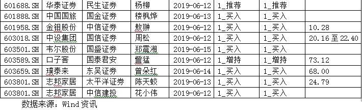 外资进场 安科生物成机构最爱(附表)