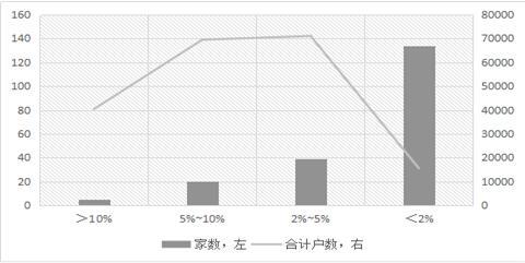 股东户数降幅在5%以上的部分上市公司一览