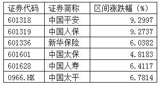 股份回购+业绩驱动,中国平安股价创新高(附图)